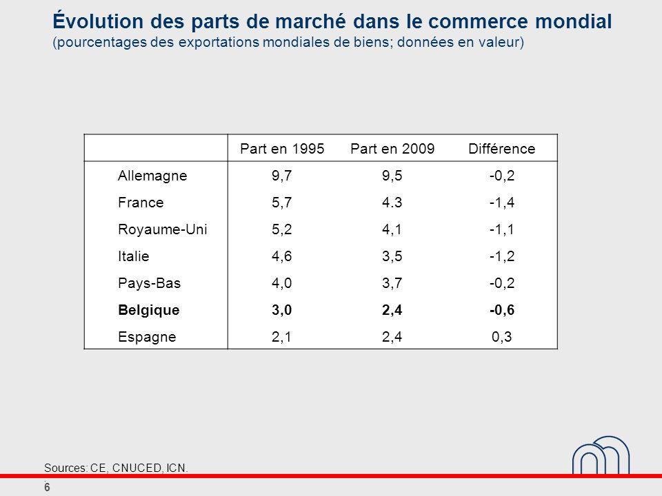 Handicap salarial des entreprises belges (différences en pourcentage par rapport à lindice relatif aux trois principaux voisins) Source: CCE.