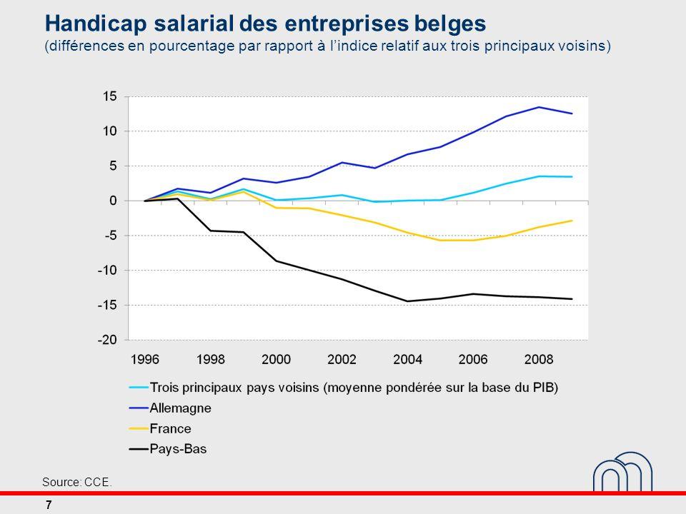 Handicap salarial des entreprises belges (différences en pourcentage par rapport à lindice relatif aux trois principaux voisins) Source: CCE. 7