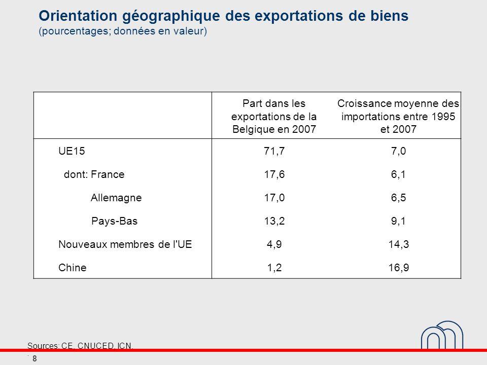Évolution des exportations de biens de la Belgique vers l Allemagne et la France (croissance moyenne entre 1995 et 2007, sauf mention contraire; données en valeur) Exportations de la Belgique vers l Allemagne Demande d importation de l Allemagne Exportations de la Belgique vers la France Demande d importation de la France Poids 2007 Croissance Croissance extra-UE15 Poids 2007 Croissance Croissance extra-UE15 Médicaments0,510,515,311,40,47,411,410,7 Fer et acier1,56,67,68,31,98,36,77,3 Véhicules routiers 2,71,04,910,91,21,66,413,6 Papier0,33,33,25,60,43,02,74,6 Textile0,3-3,20,22,50,4-1,30,33,5 Total16,53,96,58,117,15,56,17,4 9 Sources: CE, ICN..