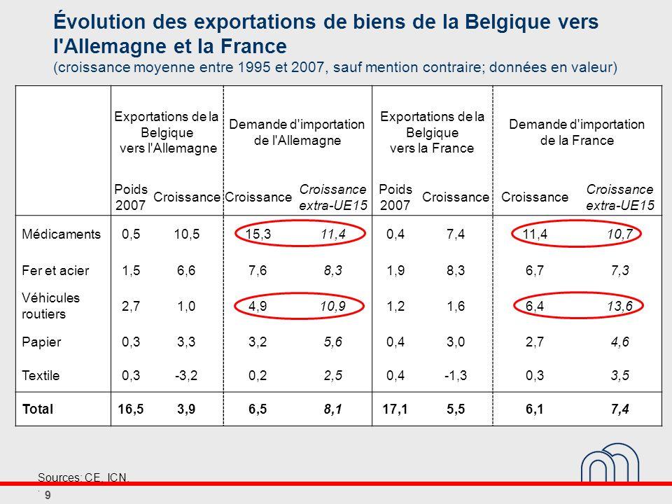 Évolution des exportations de biens de la Belgique vers l'Allemagne et la France (croissance moyenne entre 1995 et 2007, sauf mention contraire; donné