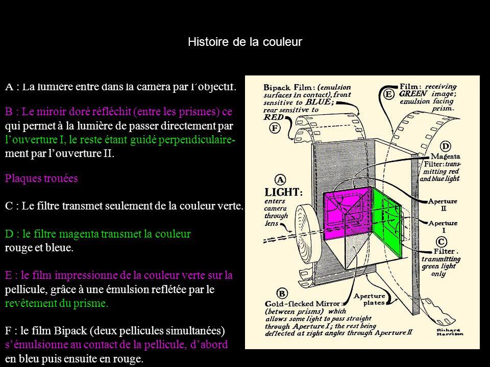 A : La lumière entre dans la caméra par lobjectif. B : Le miroir doré réfléchit (entre les prismes) ce qui permet à la lumière de passer directement p