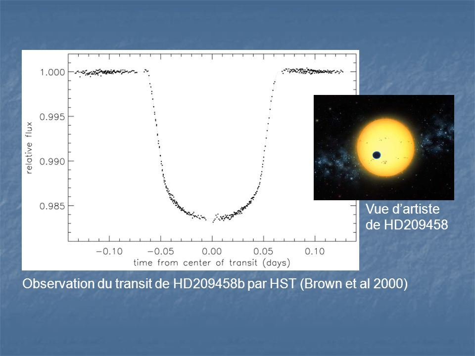 Observation du transit de HD209458b par HST (Brown et al 2000) Vue dartiste de HD209458