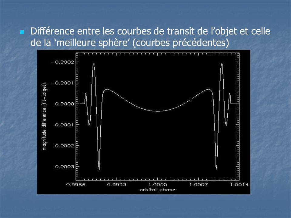 Différence entre les courbes de transit de lobjet et celle de la meilleure sphère (courbes précédentes)