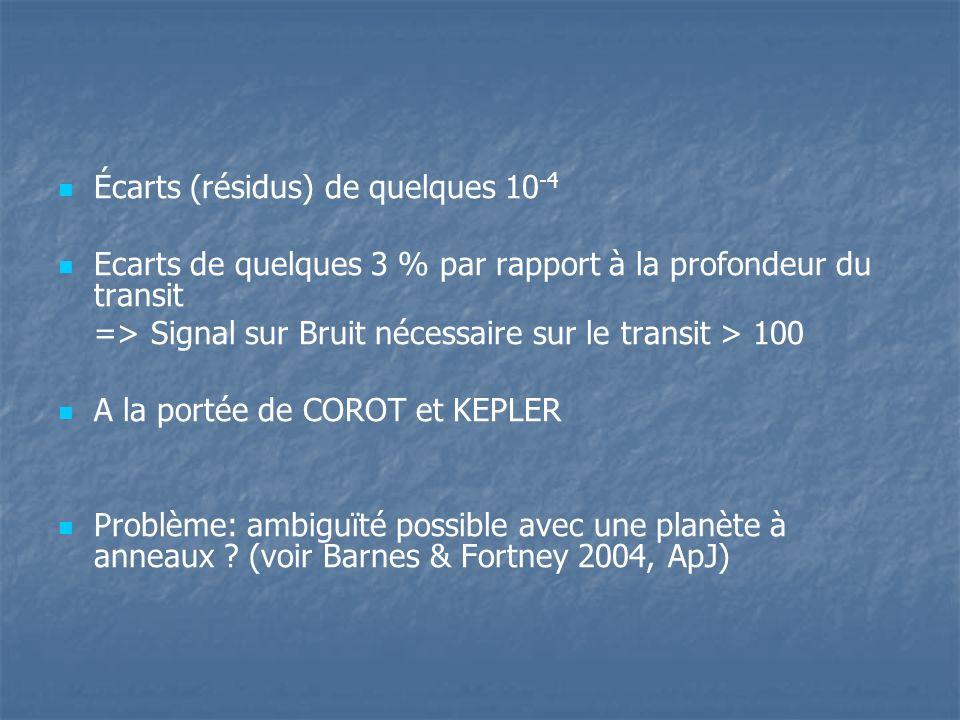 Écarts (résidus) de quelques 10 -4 Ecarts de quelques 3 % par rapport à la profondeur du transit => Signal sur Bruit nécessaire sur le transit > 100 A la portée de COROT et KEPLER Problème: ambiguïté possible avec une planète à anneaux .
