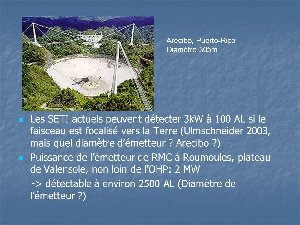 Les SETI actuels peuvent détecter 3kW à 100 AL si le faisceau est focalisé vers la Terre (Ulmschneider 2003, mais quel diamètre démetteur .