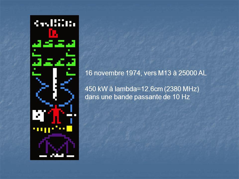 16 novembre 1974, vers M13 à 25000 AL 450 kW à lambda=12.6cm (2380 MHz) dans une bande passante de 10 Hz