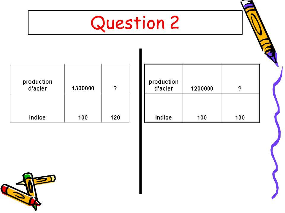 Question 2 production d'acier1300000? indice100120 production d'acier1200000? indice100130