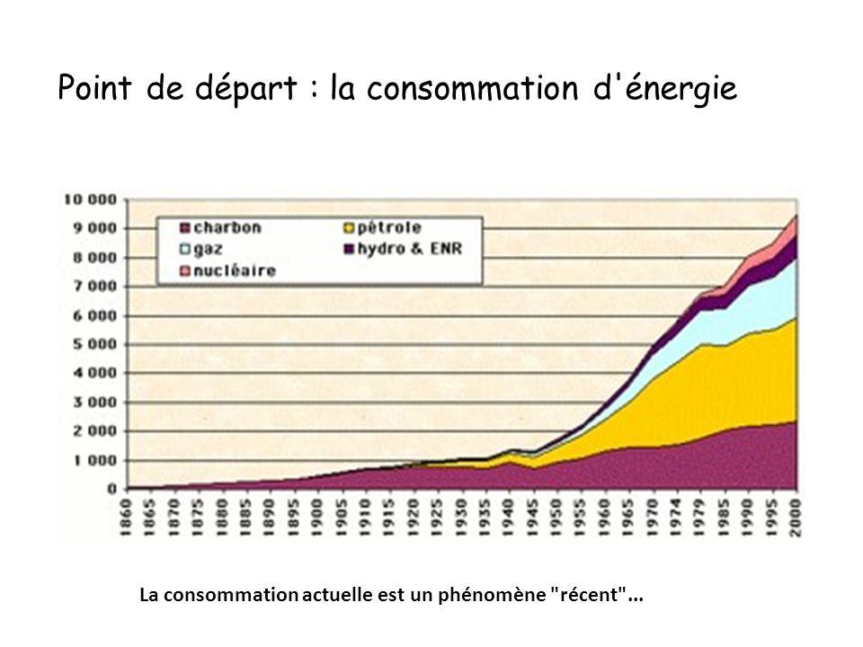 Et en Belgique ? Evolution Températures Uccle - Source IRM