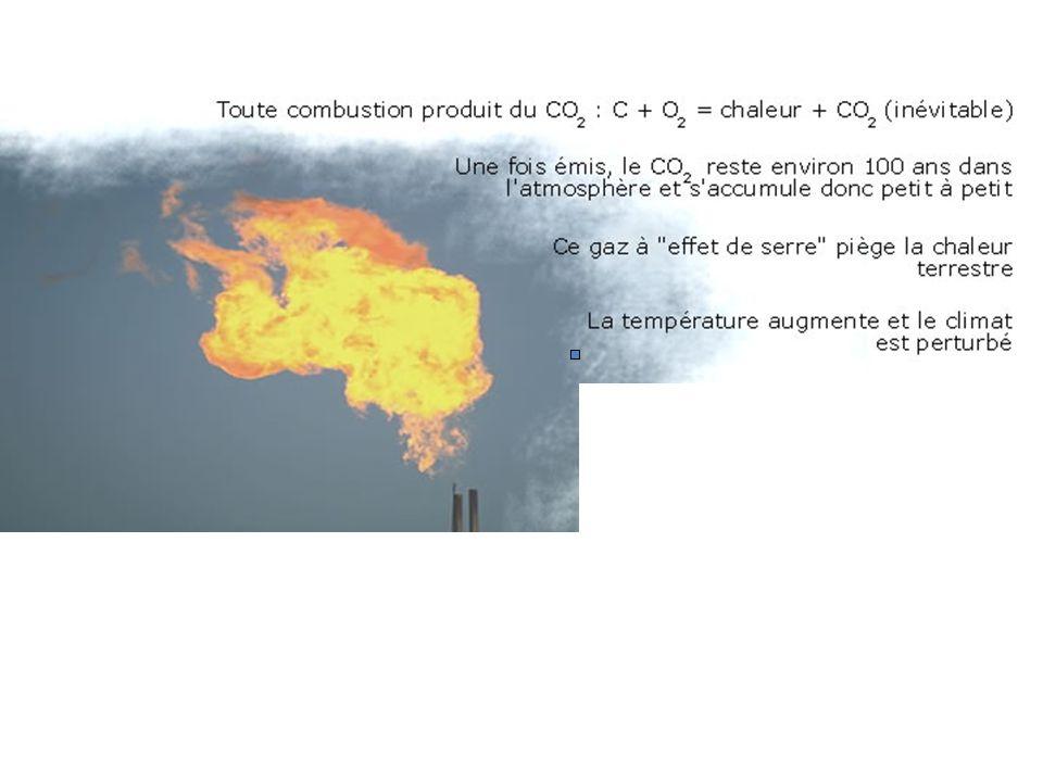 <- Evolution future du taux de CO2 ?... plusieurs scénarios... Evolution future de la T° ? ->