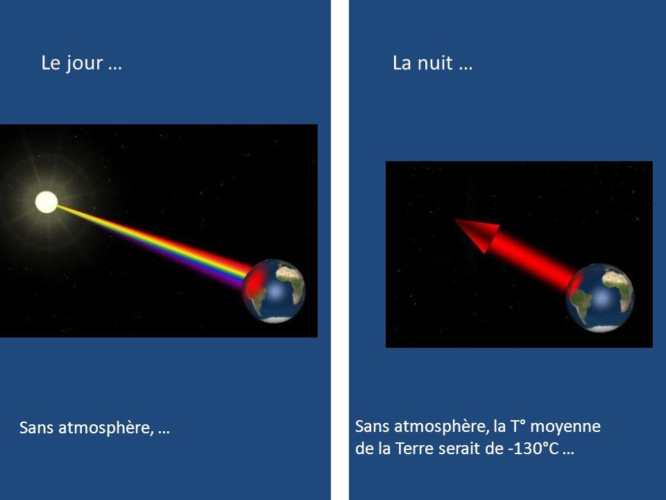 Le jour … La nuit … Grâce à latmosphère, la T° moyenne de la Terre est de + 14°C … Avec latmosphère, …
