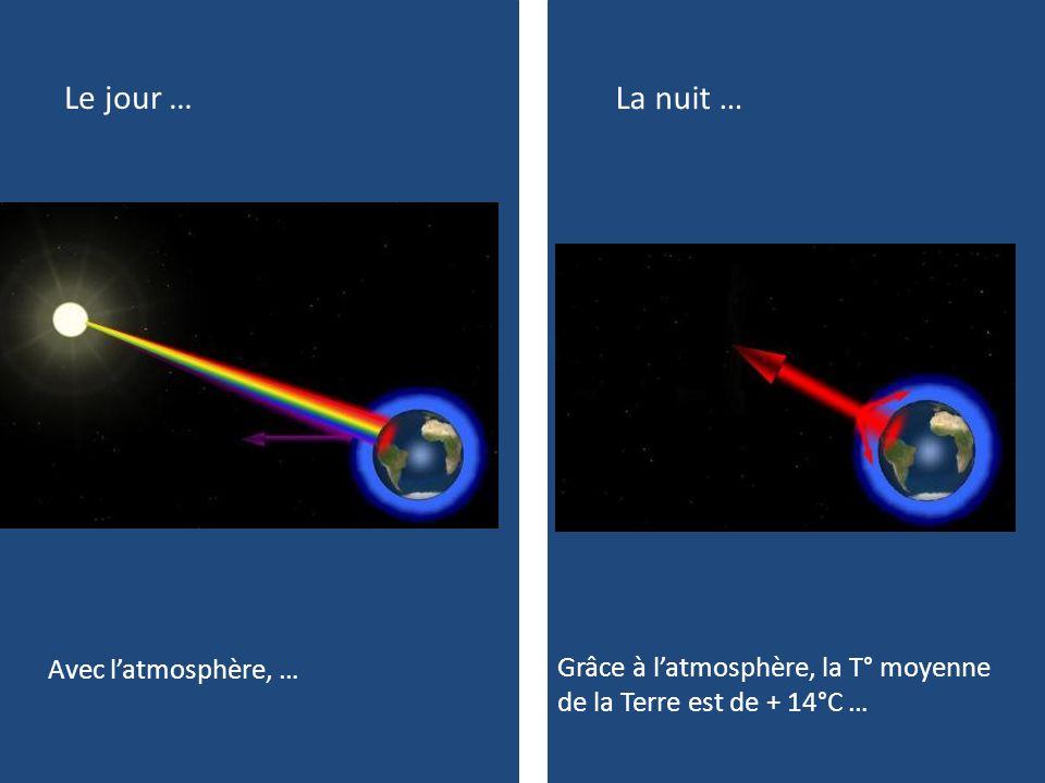 Ajoutons dans latmosphère le CO 2 produit…