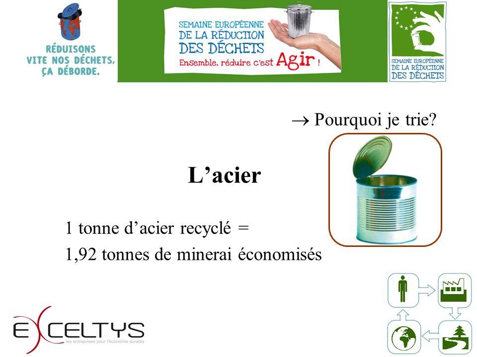 Pourquoi je trie Lacier 1 tonne dacier recyclé = 1,92 tonnes de minerai économisés