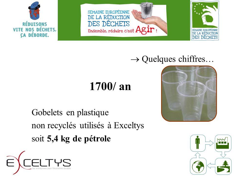 1700/ an Gobelets en plastique non recyclés utilisés à Exceltys soit 5,4 kg de pétrole