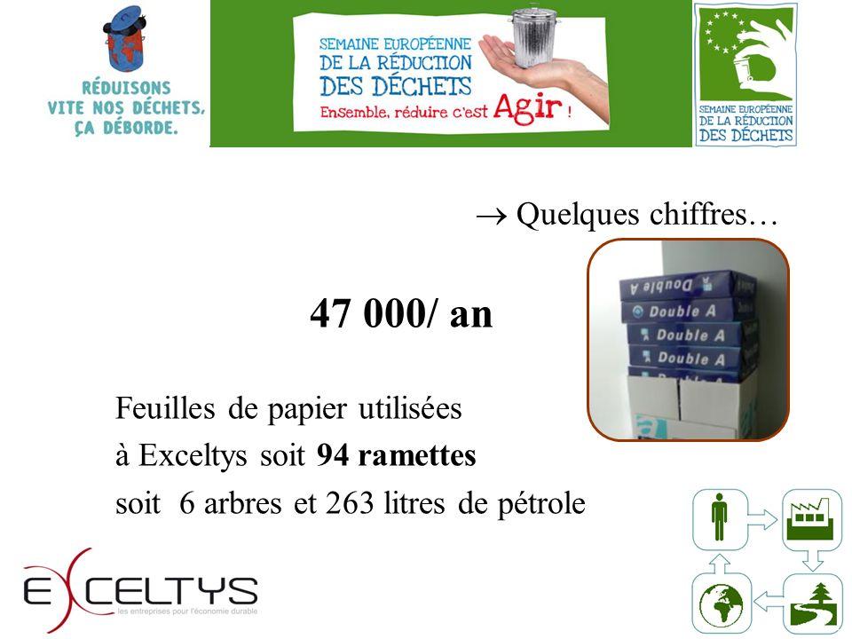 Quelques chiffres… 47 000/ an Feuilles de papier utilisées à Exceltys soit 94 ramettes soit 6 arbres et 263 litres de pétrole