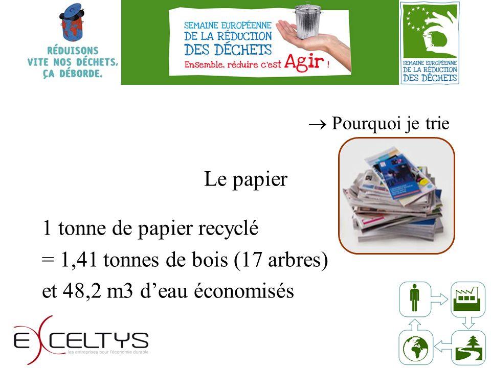 Pourquoi je trie Le papier 1 tonne de papier recyclé = 1,41 tonnes de bois (17 arbres) et 48,2 m3 deau économisés