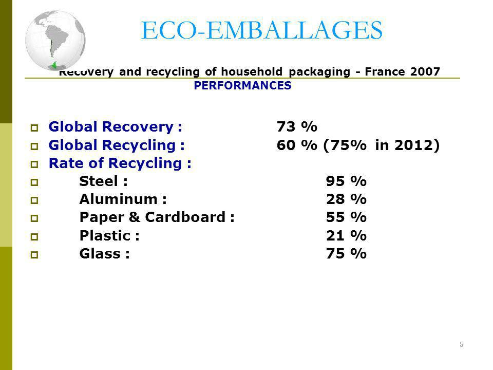 5 ECO-EMBALLAGES Recovery and recycling of household packaging - France 2007 PERFORMANCES Global Recovery :73 % Global Recycling : 60 % (75% in 2012)