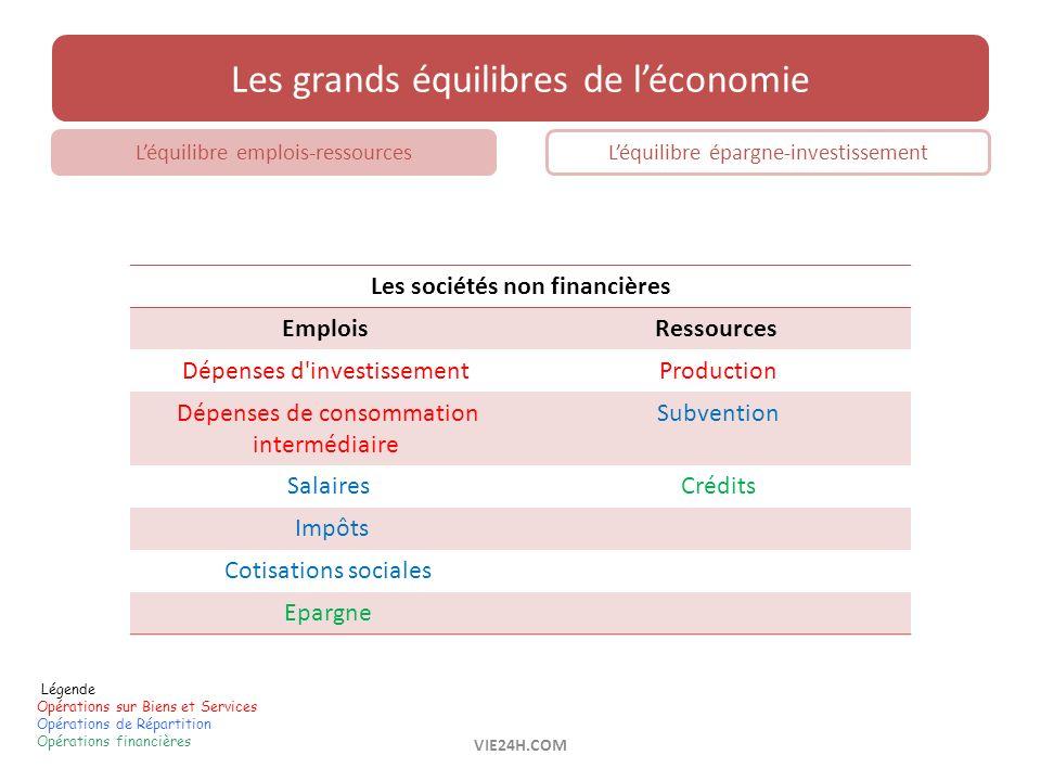 Légende Opérations sur Biens et Services Opérations de Répartition Opérations financières Les grands équilibres de léconomie Léquilibre emplois-ressou