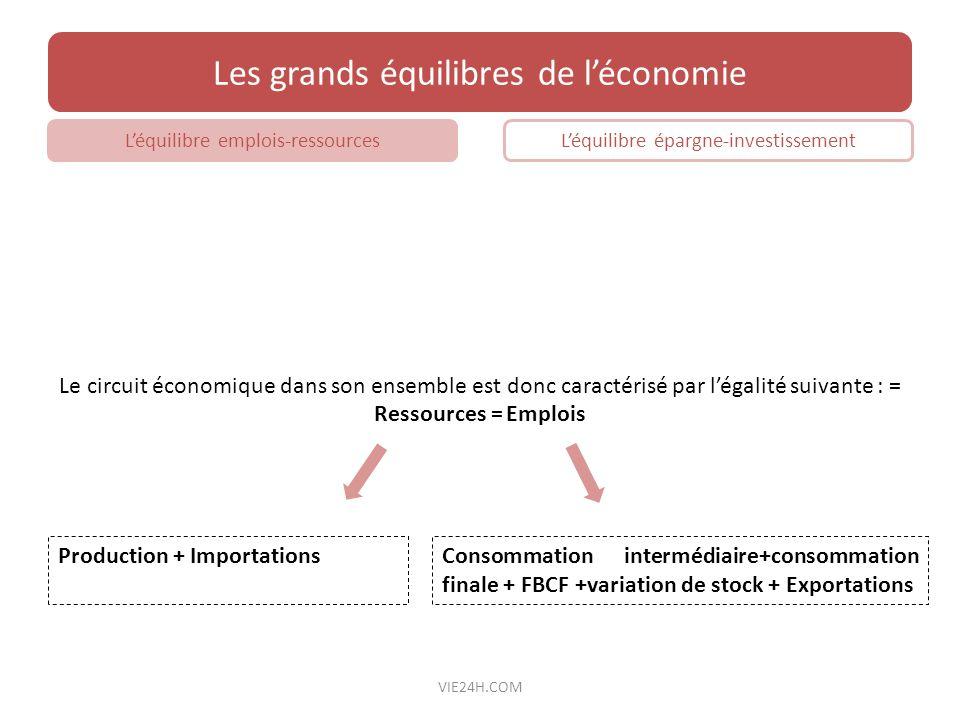 Le circuit économique dans son ensemble est donc caractérisé par légalité suivante : = Ressources = Emplois Les grands équilibres de léconomie Léquili