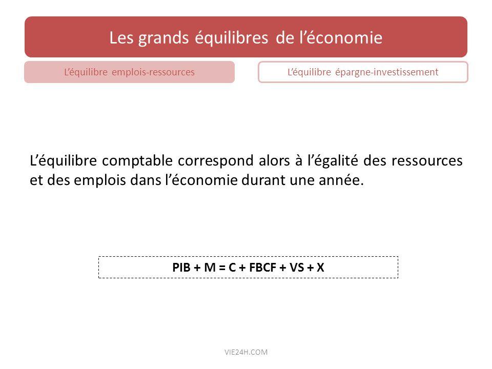 Léquilibre comptable correspond alors à légalité des ressources et des emplois dans léconomie durant une année. PIB + M = C + FBCF + VS + X Les grands