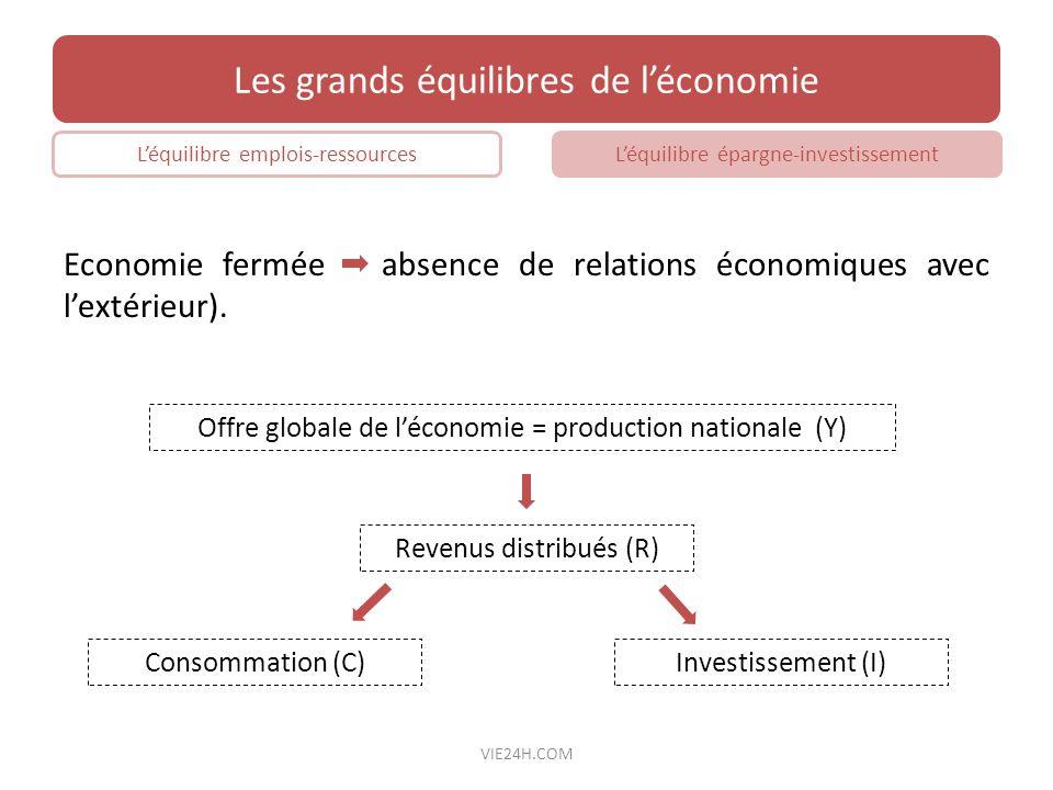Economie fermée absence de relations économiques avec lextérieur). Les grands équilibres de léconomie Léquilibre emplois-ressourcesLéquilibre épargne-