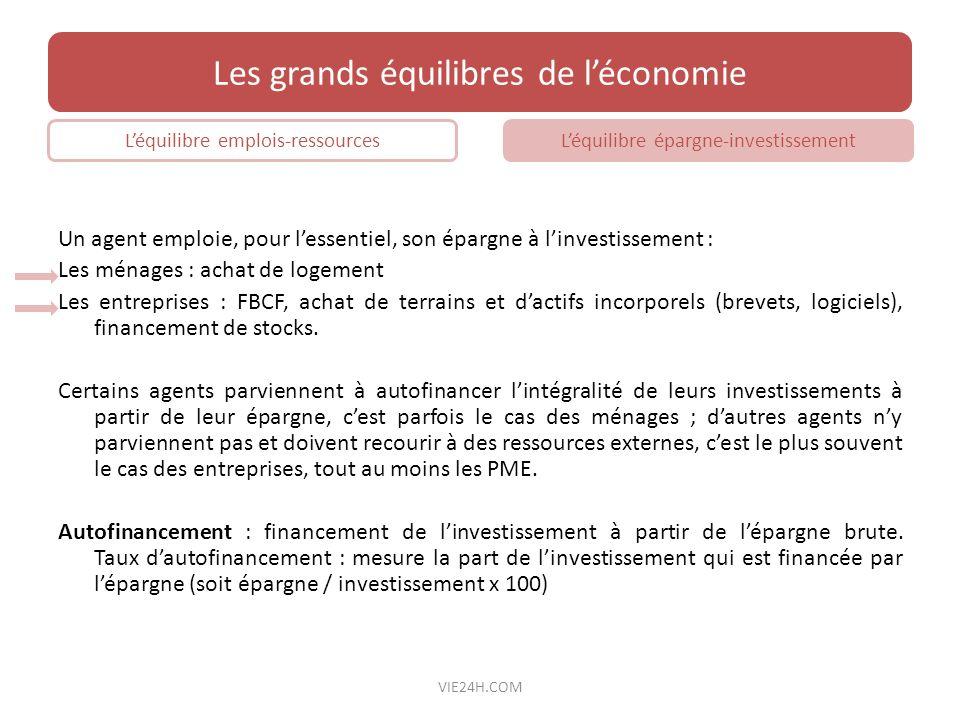 Un agent emploie, pour lessentiel, son épargne à linvestissement : Les ménages : achat de logement Les entreprises : FBCF, achat de terrains et dactif