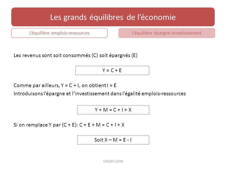 Les revenus sont soit consommés (C) soit épargnés (E) Les grands équilibres de léconomie Léquilibre emplois-ressourcesLéquilibre épargne-investissemen