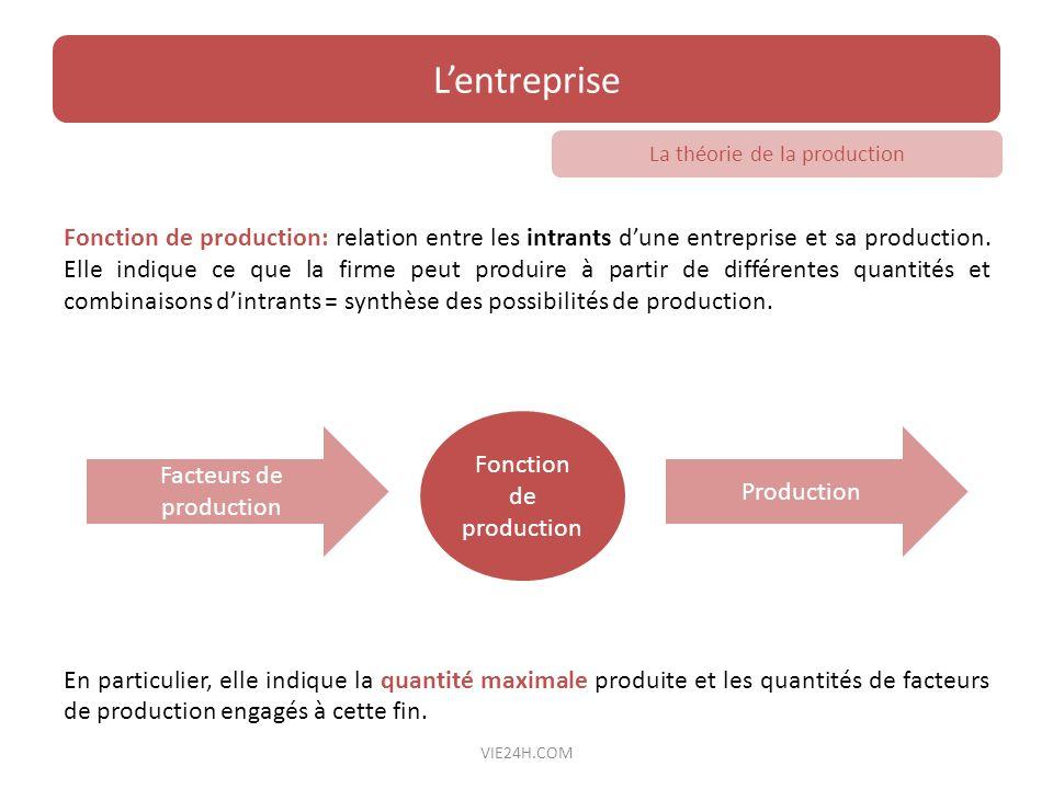 Fonction de production: relation entre les intrants dune entreprise et sa production. Elle indique ce que la firme peut produire à partir de différent