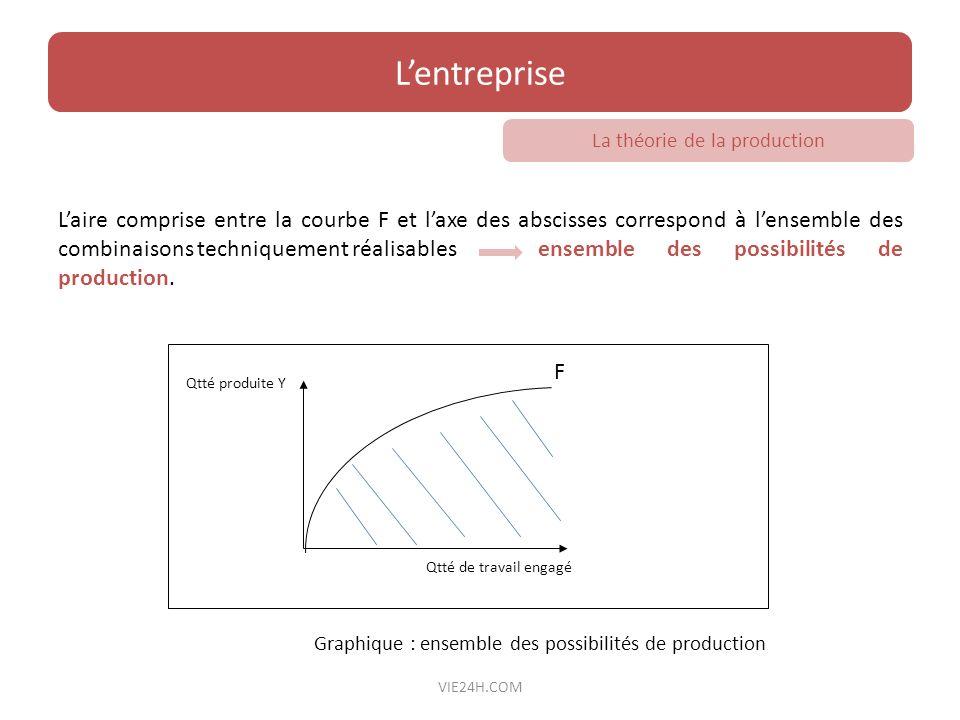Laire comprise entre la courbe F et laxe des abscisses correspond à lensemble des combinaisons techniquement réalisables ensemble des possibilités de