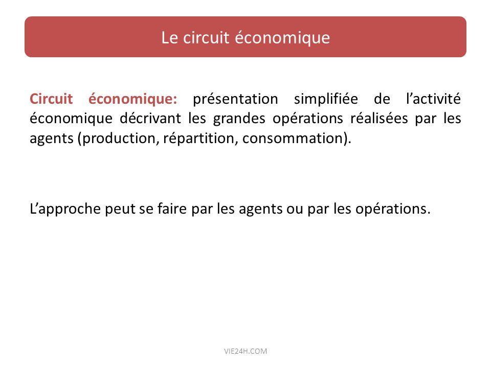 Circuit économique: présentation simplifiée de lactivité économique décrivant les grandes opérations réalisées par les agents (production, répartition