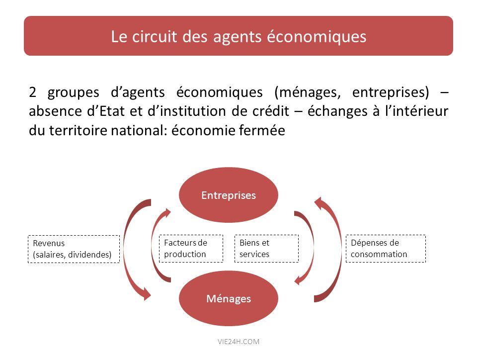 2 groupes dagents économiques (ménages, entreprises) – absence dEtat et dinstitution de crédit – échanges à lintérieur du territoire national: économi