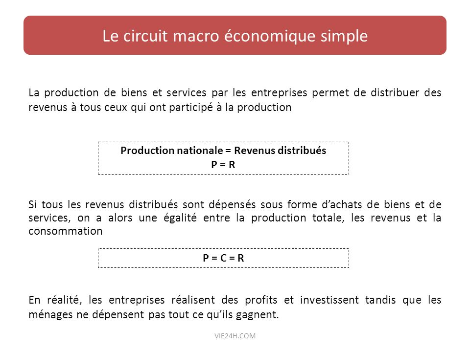 La production de biens et services par les entreprises permet de distribuer des revenus à tous ceux qui ont participé à la production Le circuit macro