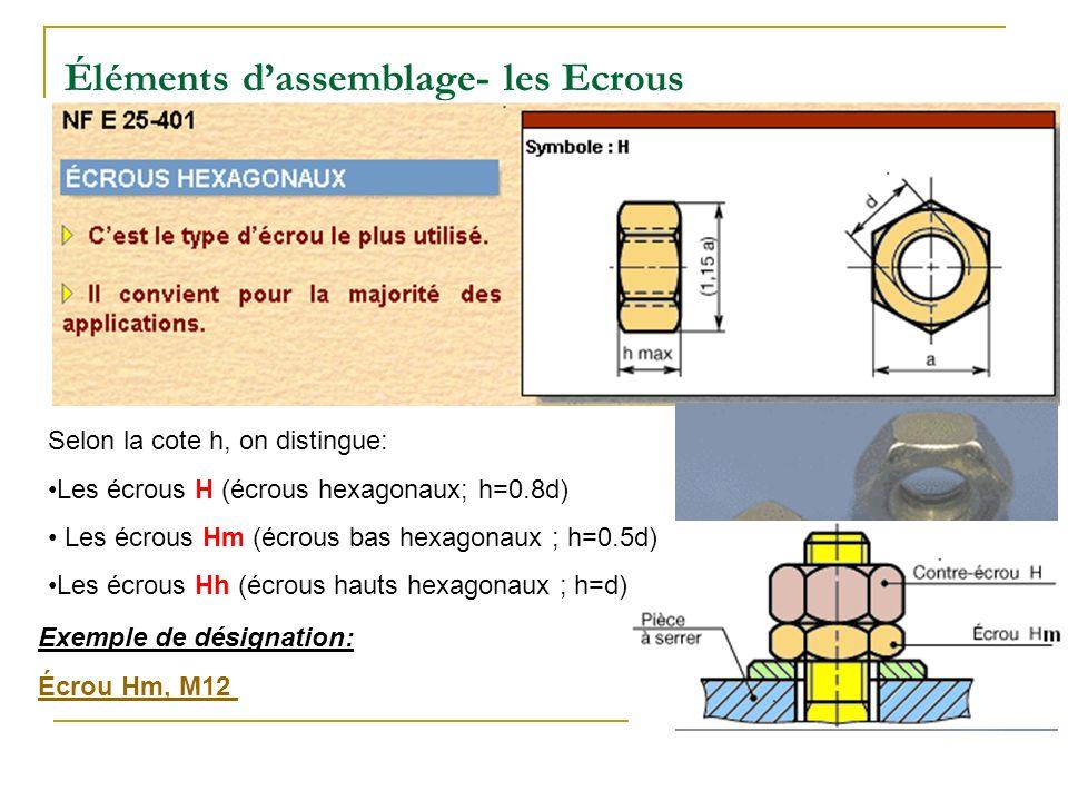 Éléments dassemblage- les Ecrous Selon la cote h, on distingue: Les écrous H (écrous hexagonaux; h=0.8d) Les écrous Hm (écrous bas hexagonaux ; h=0.5d) Les écrous Hh (écrous hauts hexagonaux ; h=d) Exemple de désignation: Écrou Hm, M12