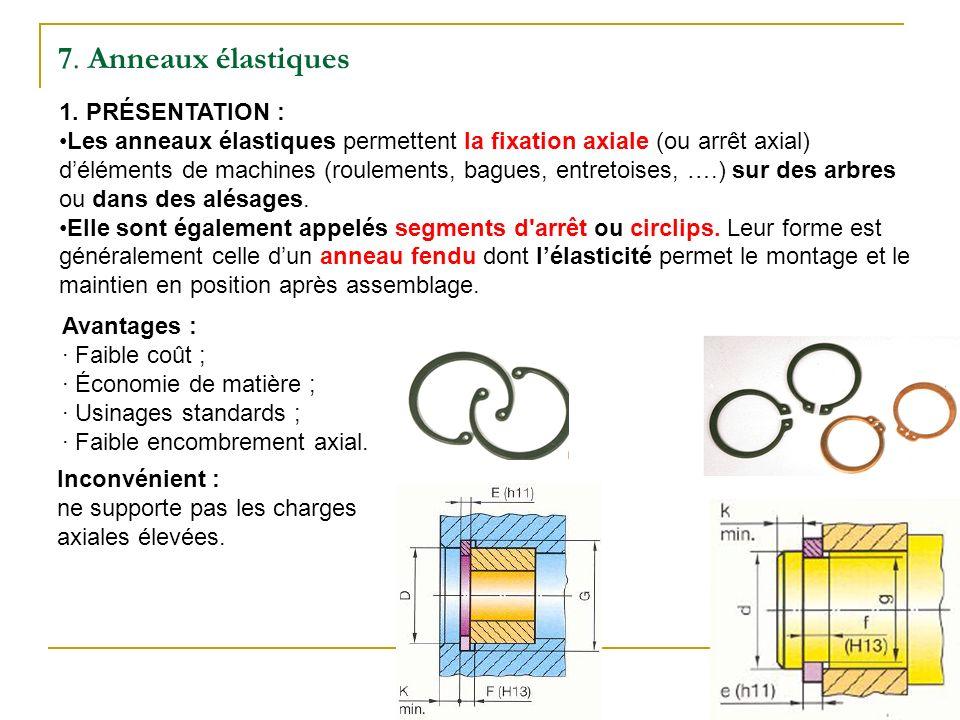 7. Anneaux élastiques 1. PRÉSENTATION : Les anneaux élastiques permettent la fixation axiale (ou arrêt axial) déléments de machines (roulements, bague