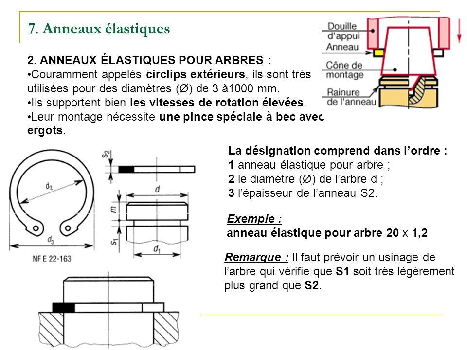 7.Anneaux élastiques 2.