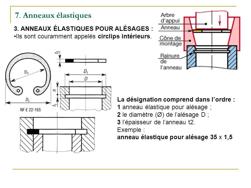7.Anneaux élastiques 3.