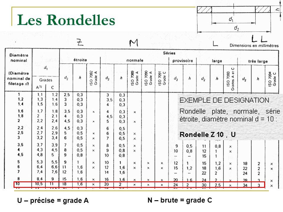 Les Rondelles U – précise = grade A N – brute = grade C U