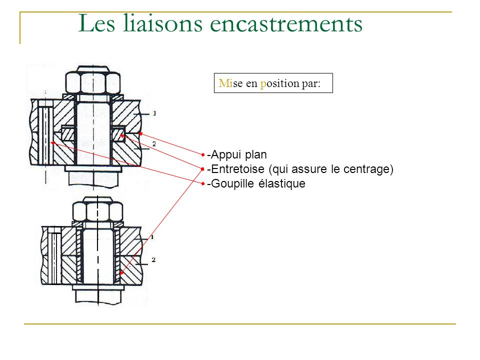 Les liaisons encastrements Mise en position par: -Appui plan -Entretoise (qui assure le centrage) -Goupille élastique