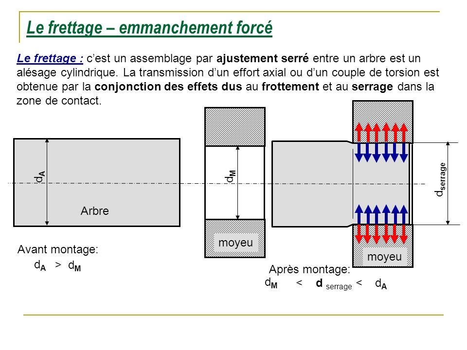 Arbre Le frettage – emmanchement forcé Le frettage : cest un assemblage par ajustement serré entre un arbre est un alésage cylindrique. La transmissio