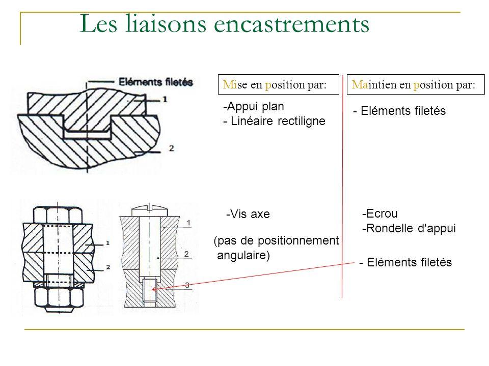 Les liaisons encastrements Mise en position par:Maintien en position par: - Eléments filetés -Appui plan - Linéaire rectiligne -Vis axe (pas de positionnement angulaire) -Ecrou -Rondelle d appui - Eléments filetés