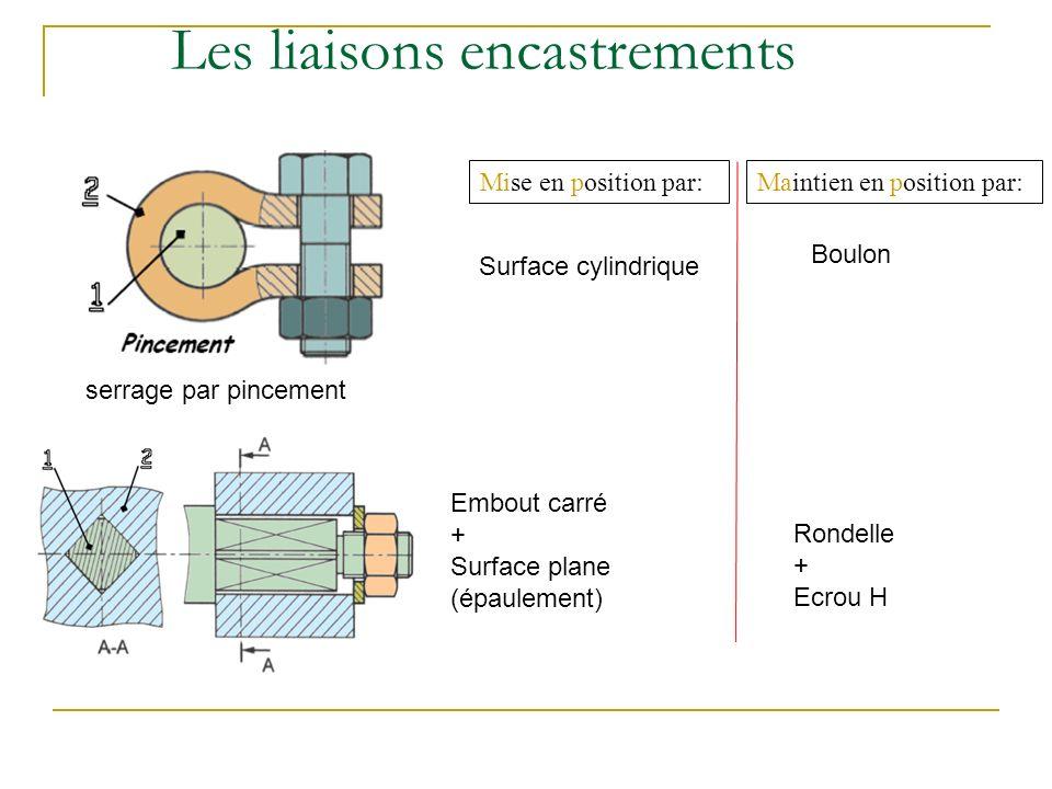 Les liaisons encastrements Mise en position par:Maintien en position par: serrage par pincement Surface cylindrique Boulon Embout carré + Surface plane (épaulement) Rondelle + Ecrou H