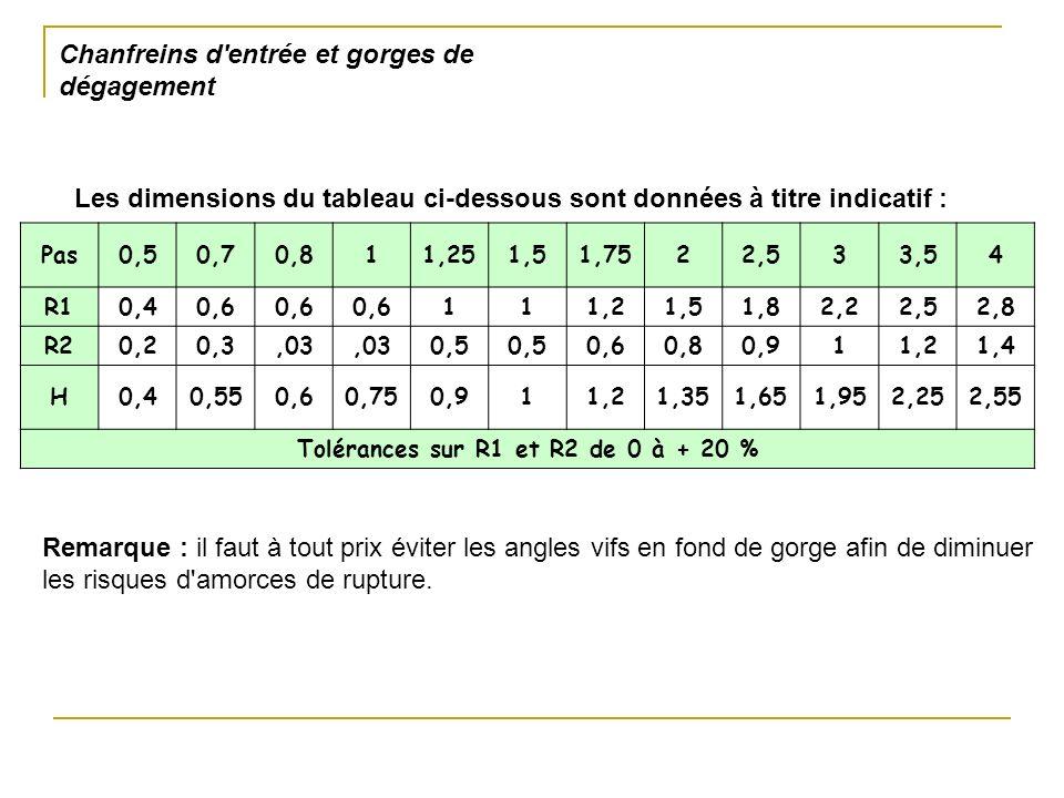 Pas0,50,70,811,251,51,7522,533,54 R10,40,6 111,21,51,82,22,52,8 R20,20,3,03 0,5 0,60,80,911,21,4 H0,40,550,60,750,911,21,351,651,952,252,55 Tolérances sur R1 et R2 de 0 à + 20 % Les dimensions du tableau ci-dessous sont données à titre indicatif : Remarque : il faut à tout prix éviter les angles vifs en fond de gorge afin de diminuer les risques d amorces de rupture.