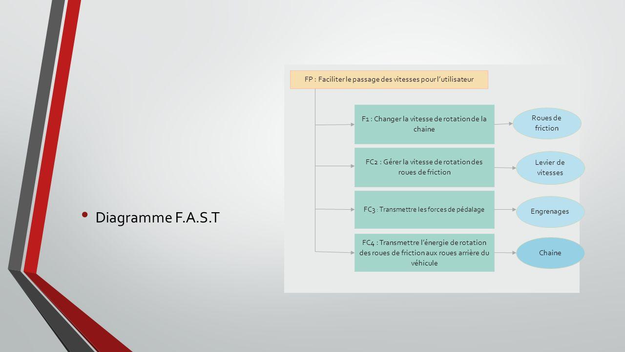 Diagramme F.A.S.T FP : Faciliter le passage des vitesses pour lutilisateur F1 : Changer la vitesse de rotation de la chaine FC2 : Gérer la vitesse de