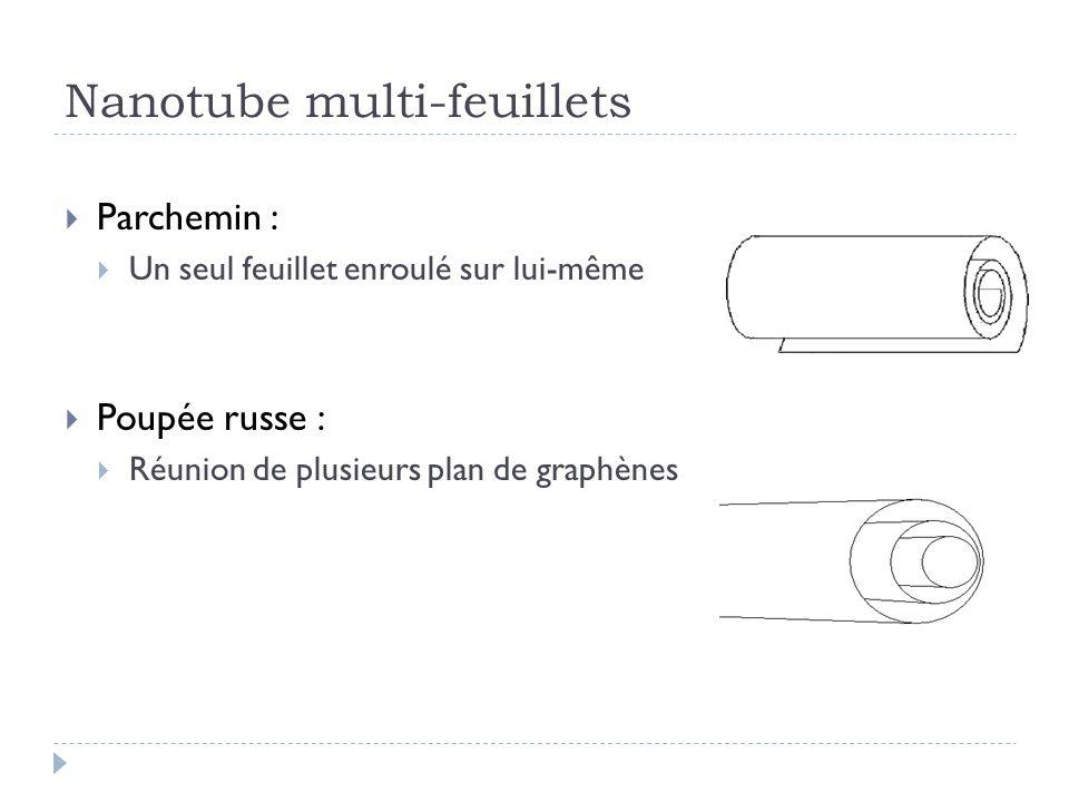 Nanotube multi-feuillets Parchemin : Un seul feuillet enroulé sur lui-même Poupée russe : Réunion de plusieurs plan de graphènes