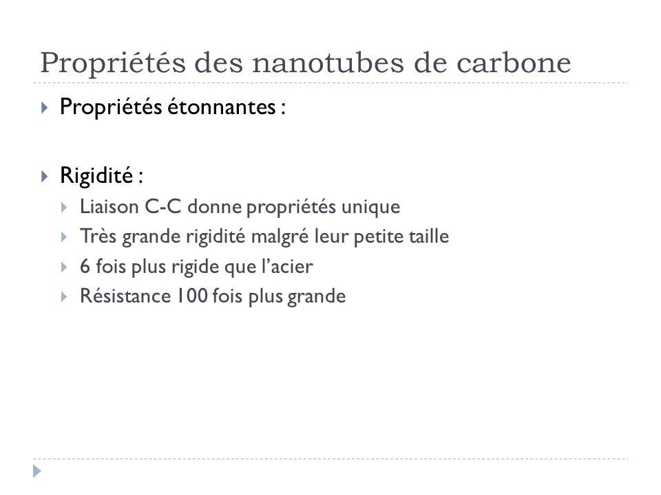 Propriétés des nanotubes de carbone Propriétés étonnantes : Rigidité : Liaison C-C donne propriétés unique Très grande rigidité malgré leur petite tai