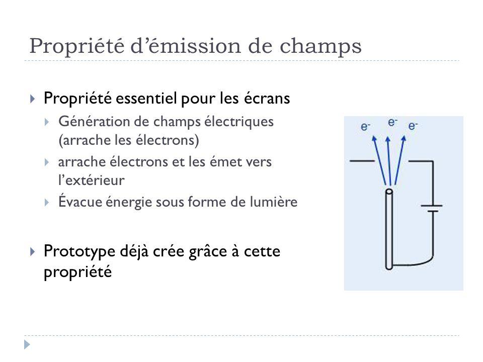 Propriété démission de champs Propriété essentiel pour les écrans Génération de champs électriques (arrache les électrons) arrache électrons et les ém