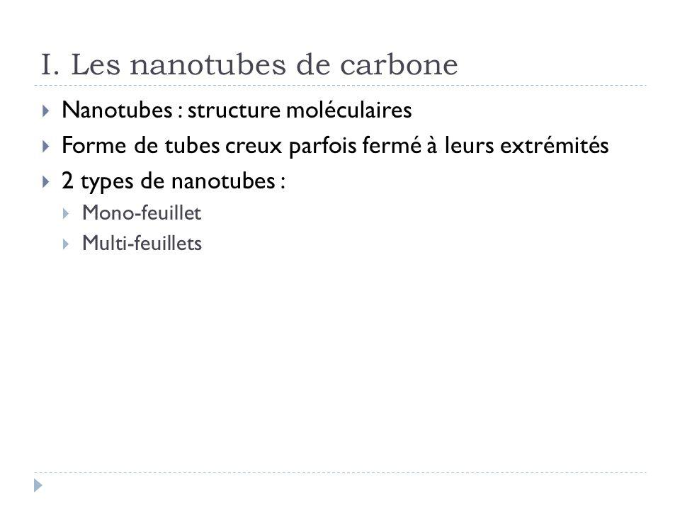 Nanotubes mono-feuillets Feuilles de graphène enroulée sur elle-même Roulement détermine hélicité ( 0 à 30°) 3 types denroulement Chiral (semi-conducteur) Fauteuils (bon conducteur) Zigzag (semi-conducteur)