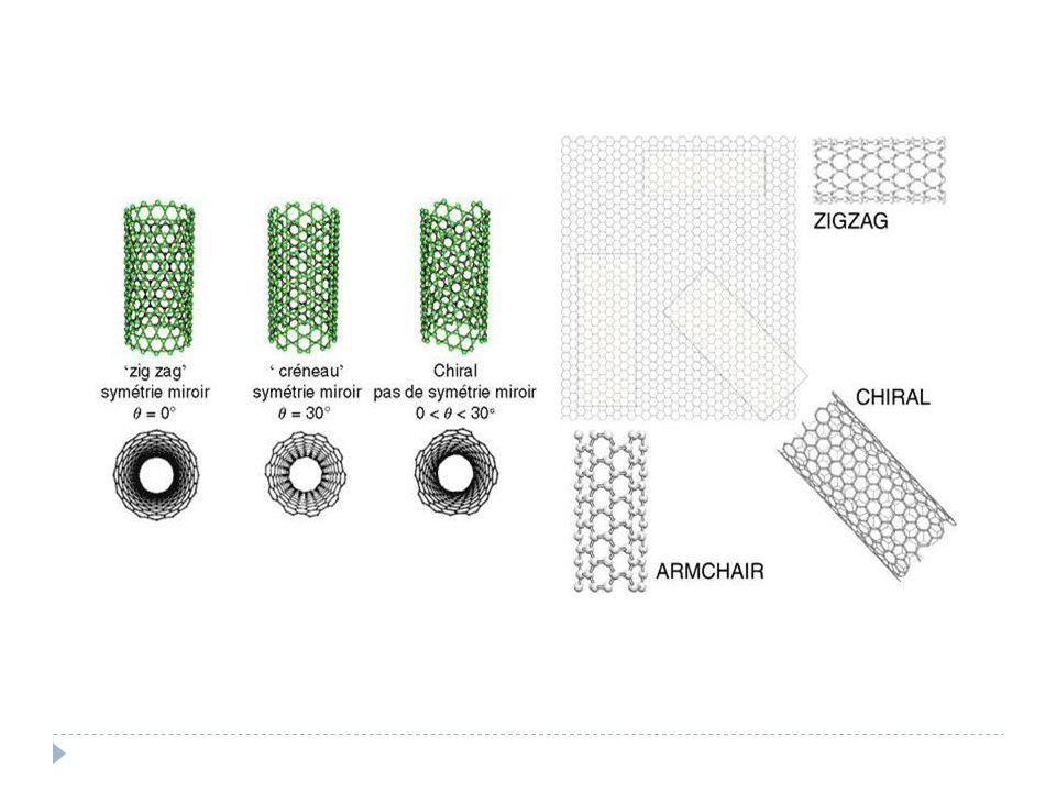 Nanotubes mono-feuillets Différentes hélicités donnent différentes propriétés métalliques ou semi conducteur selon leur géométrie Caractéristique très importante