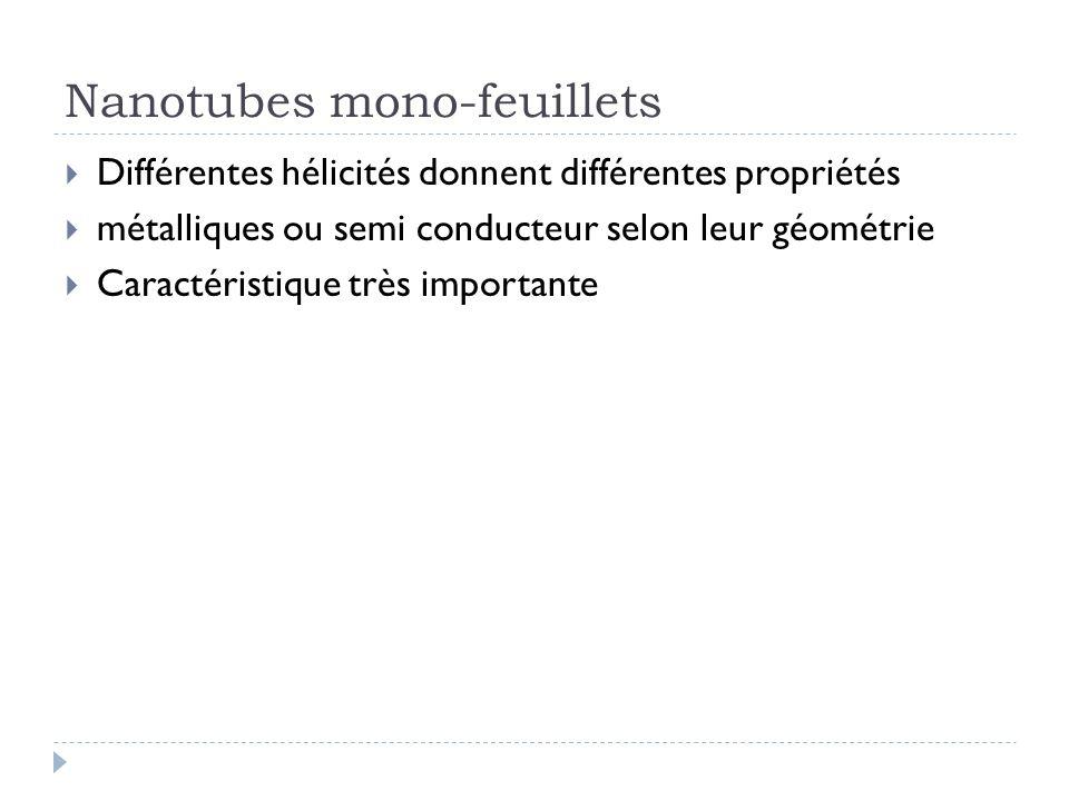 Nanotubes mono-feuillets Différentes hélicités donnent différentes propriétés métalliques ou semi conducteur selon leur géométrie Caractéristique très
