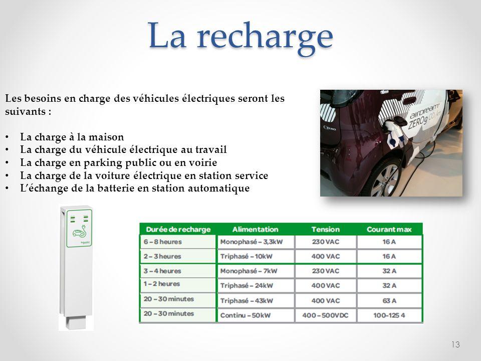 La recharge 13 Les besoins en charge des véhicules électriques seront les suivants : La charge à la maison La charge du véhicule électrique au travail