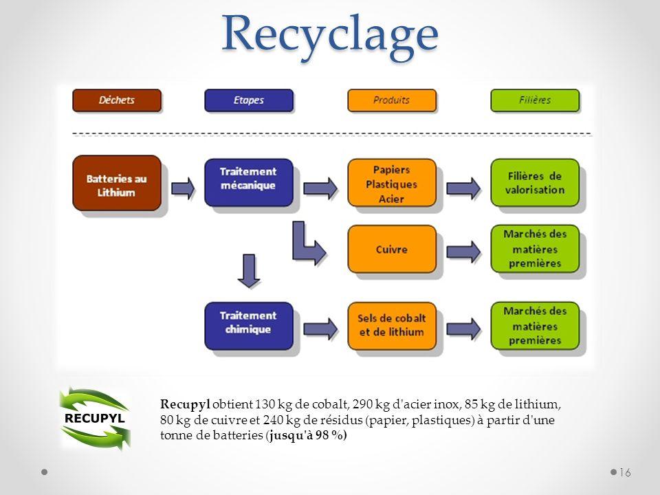 16 Recupyl obtient 130 kg de cobalt, 290 kg d'acier inox, 85 kg de lithium, 80 kg de cuivre et 240 kg de résidus (papier, plastiques) à partir d'une t